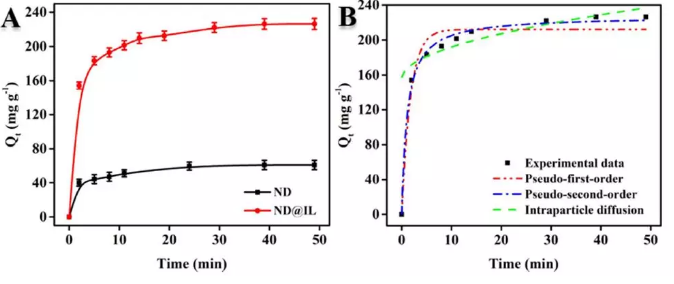The role of nano-diamond composites in removing environmental pollutants